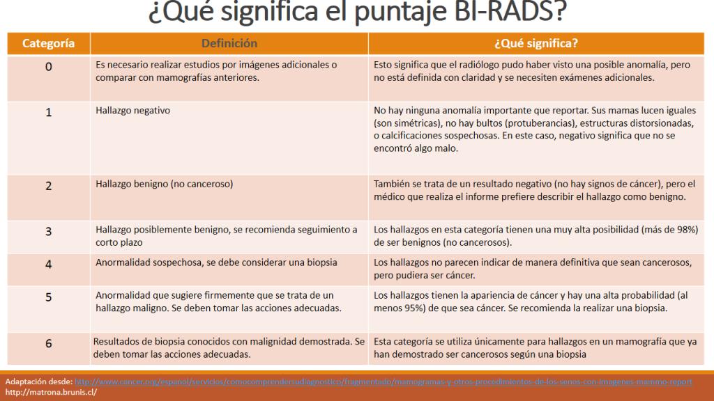 Qué significa el puntaje BI-RADS